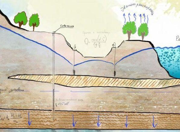 Гидродинамические особенности грунтовых потоков города Москвы (в пределах МКАД)